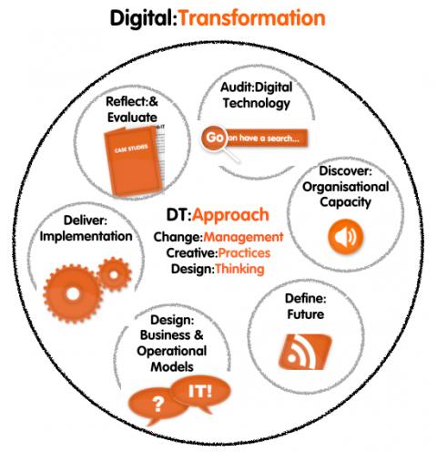 DT Diagram