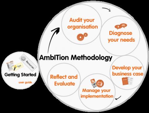 AmbITion Toolkit