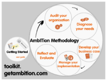 AmbITion Approach Toolkit