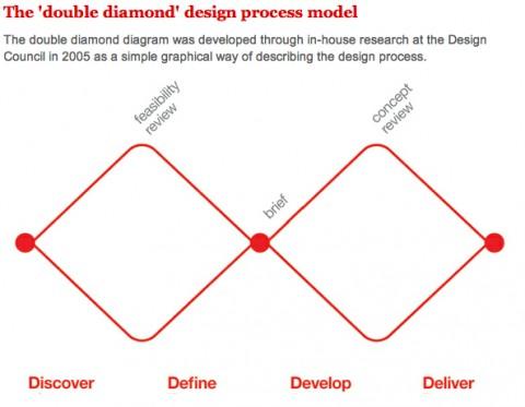 Doublediamonddesign